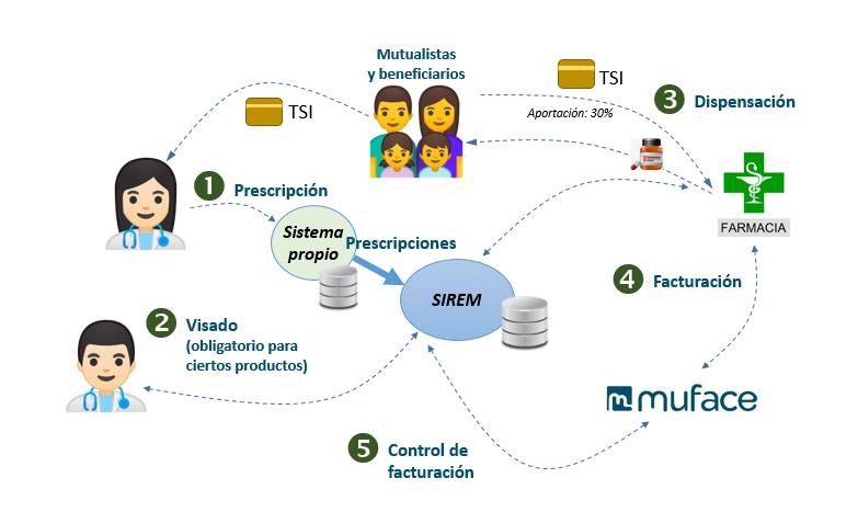 Diagrama de funcionamiento de la receta electrónica privada en MUFACE