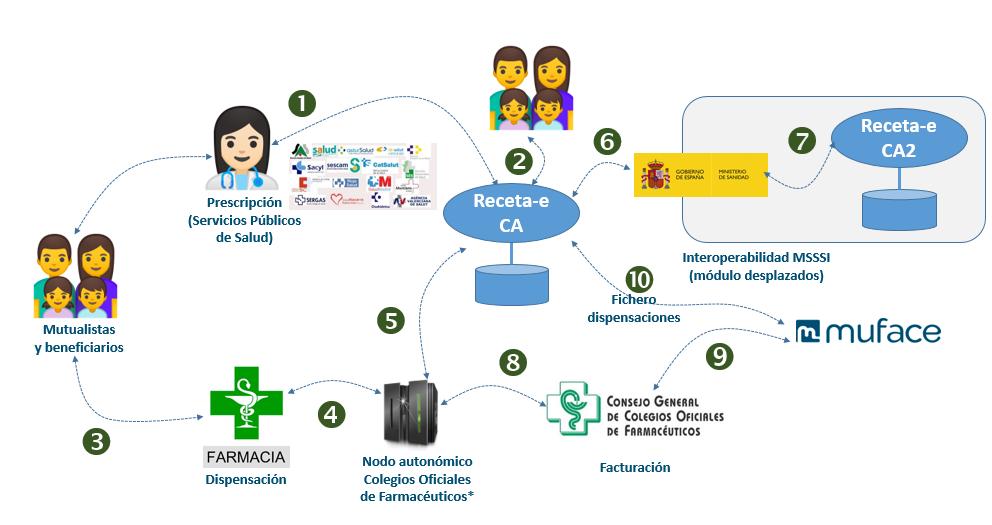 Diagrama de receta electrónica pública